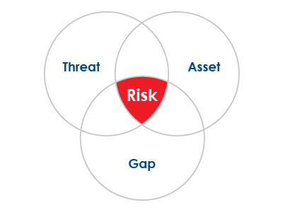 What_is_an_IT_Security_Risk_Assessment_and_Penetration_Test-02 (1)
