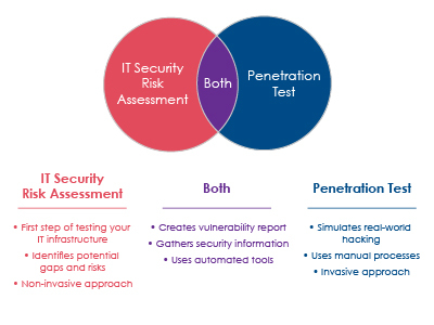 What_is_an_IT_Security_Risk_Assessment_and_Penetration_Test-04