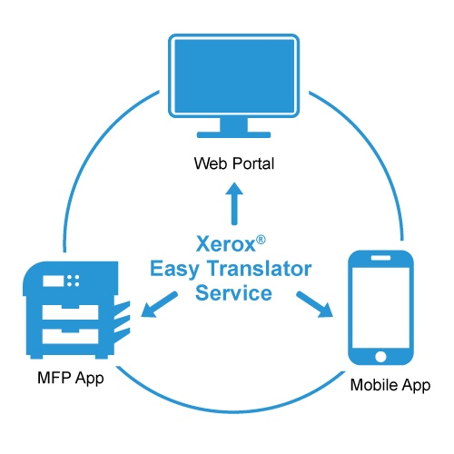 easytranslator-500x500